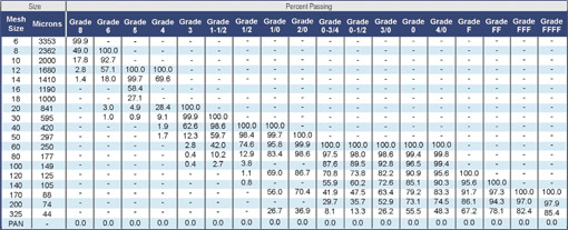 Typical Screen Analysis of Grades