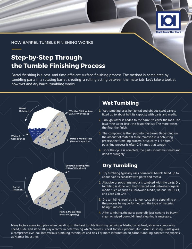 How Barrel Tumble Finishing Works Infographic